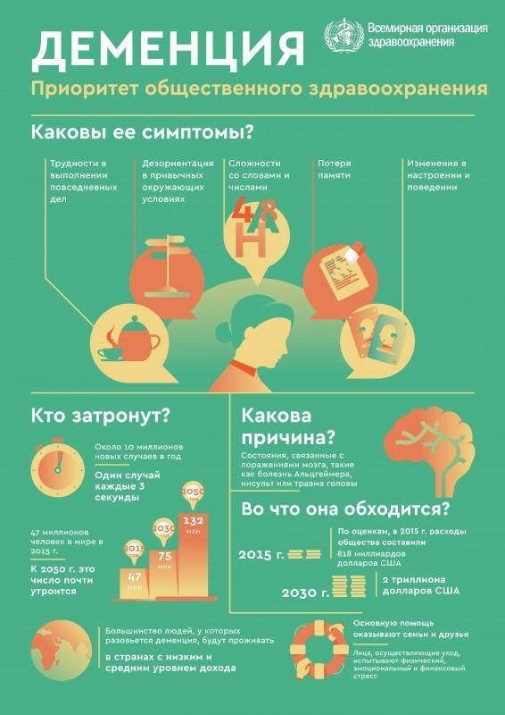 бюлетень ВООЗ на тему деменции